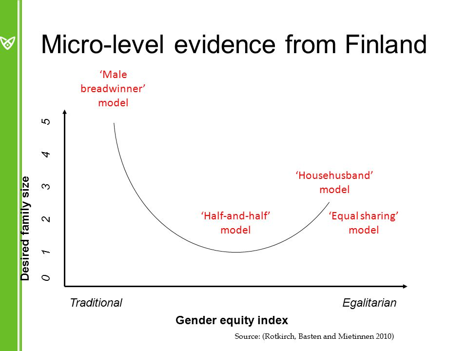Micro-level evidence from Finland Desired family size Gender equity index Traditional Egalitarian 0 1 2 3 4 5 'Male breadwinner' model 'Househusband' model 'Equal sharing' model 'Half-and-half' model Source: (Rotkirch, Basten and Mietinnen 2010)