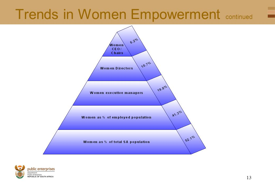 12 Trends in Women Empowerment Continued From about 54 top companies, only 14,5% have 25% or more women in the executive manager pool None of the biggest 25 companies have women constituting 255 or more of their executive managers As at September 2004 there were 8 women CEOs/MD, which translates to 2,2%: 1,1% in JSE listed companies and 23,5% SOEs