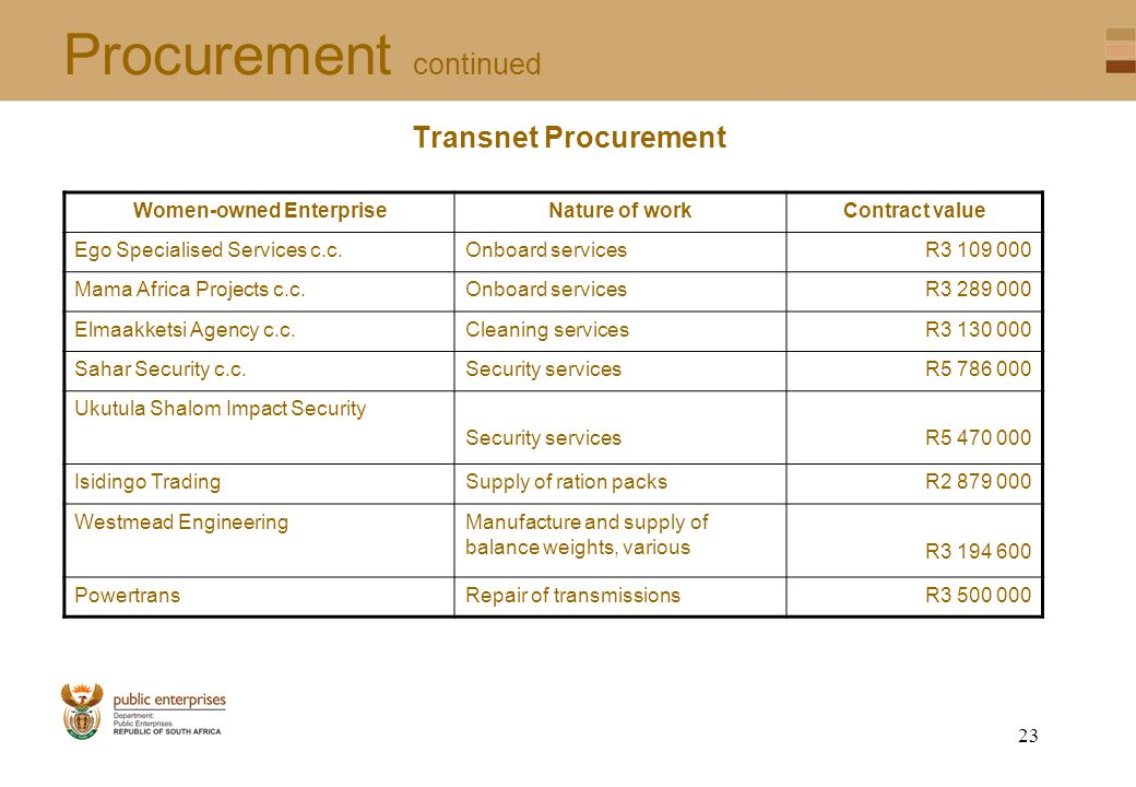 22 Procurement continued