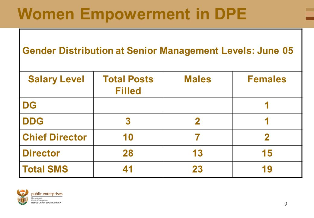 8 Women Empowerment in DPE