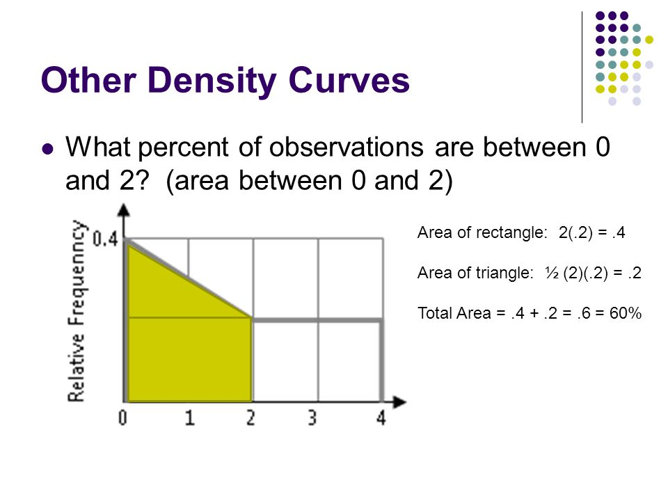 Other Density Curves What percent of observations are between 0 and 2? (area between 0 and 2) Area of rectangle: 2(.2) =.4 Area of triangle: ½ (2)(.2)