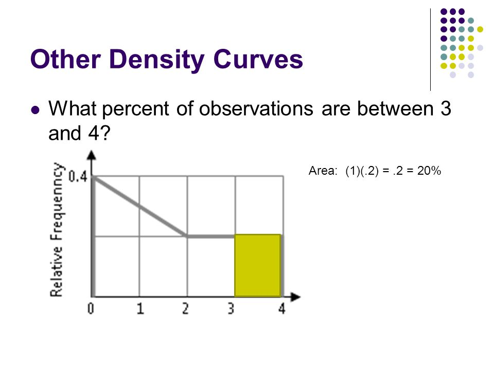 Other Density Curves What percent of observations are between 3 and 4? Area: (1)(.2) =.2 = 20%
