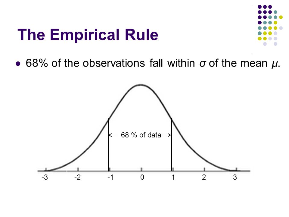 The Empirical Rule 68% of the observations fall within σ of the mean µ. -3 -2 -1 0 1 2 3 68 % of data