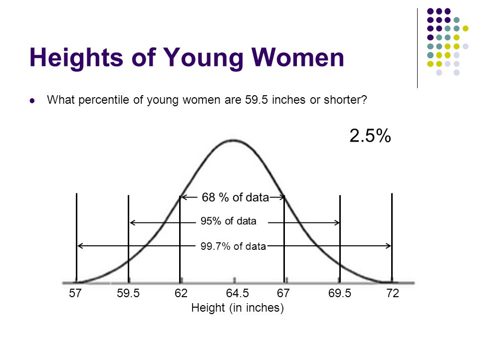 Heights of Young Women What percentile of young women are 59.5 inches or shorter? 5759.5 62 64.5 67 69.5 72 Height (in inches) 99.7% of data 2.5%