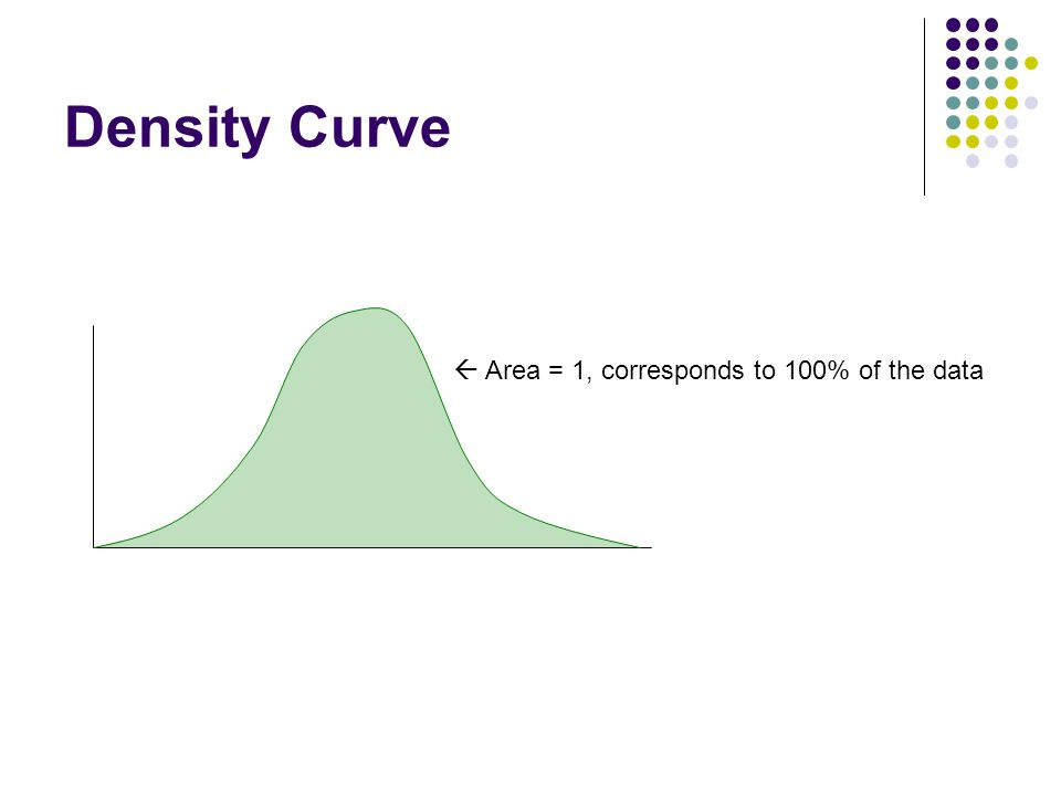 Density Curve  Area = 1, corresponds to 100% of the data