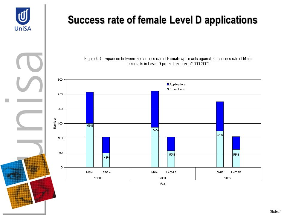 Slide:7 Success rate of female Level D applications