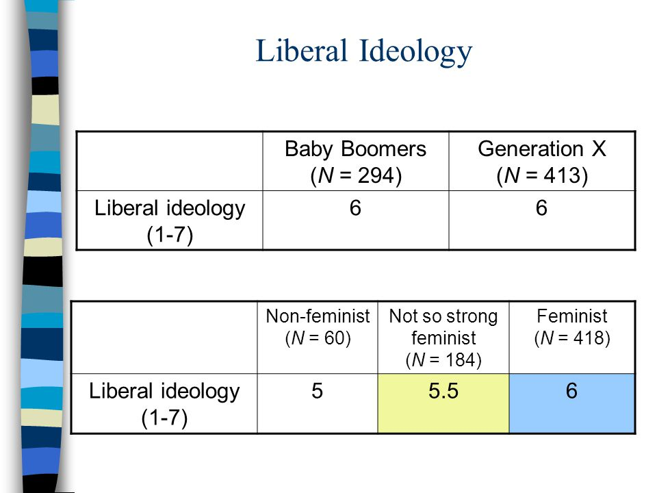 Liberal Ideology Baby Boomers (N = 294) Generation X (N = 413) Liberal ideology (1-7) 66 Non-feminist (N = 60) Not so strong feminist (N = 184) Feminist (N = 418) Liberal ideology (1-7) 55.56