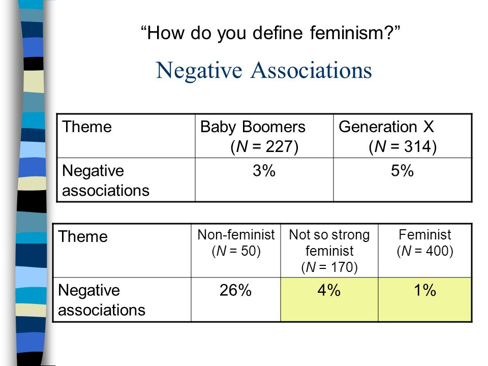 Negative Associations ThemeBaby Boomers (N = 227) Generation X (N = 314) Negative associations 3%5% Theme Non-feminist (N = 50) Not so strong feminist (N = 170) Feminist (N = 400) Negative associations 26%4%1% How do you define feminism