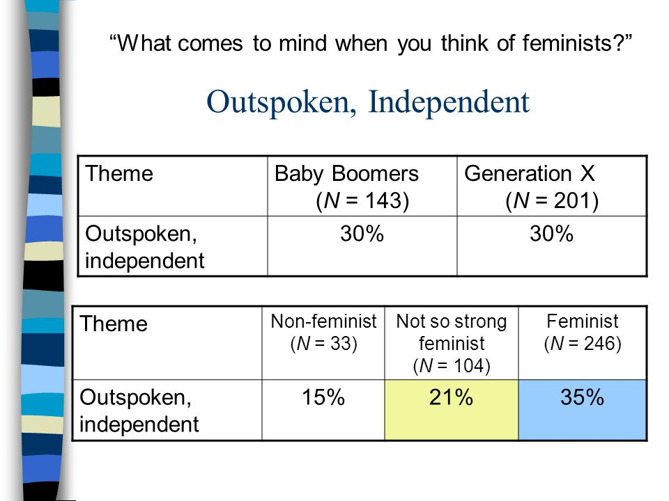 Outspoken, Independent ThemeBaby Boomers (N = 143) Generation X (N = 201) Outspoken, independent 30% Theme Non-feminist (N = 33) Not so strong feminist (N = 104) Feminist (N = 246) Outspoken, independent 15%21%35% What comes to mind when you think of feminists