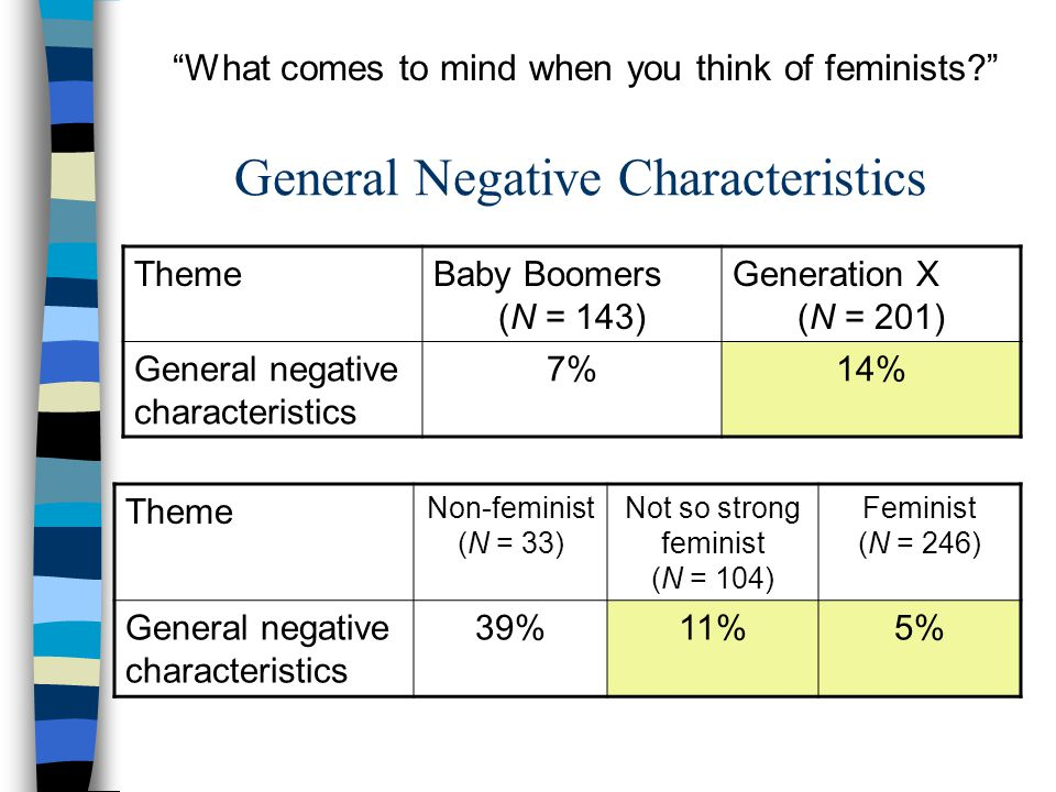 General Negative Characteristics ThemeBaby Boomers (N = 143) Generation X (N = 201) General negative characteristics 7%14% Theme Non-feminist (N = 33) Not so strong feminist (N = 104) Feminist (N = 246) General negative characteristics 39%11%5% What comes to mind when you think of feminists