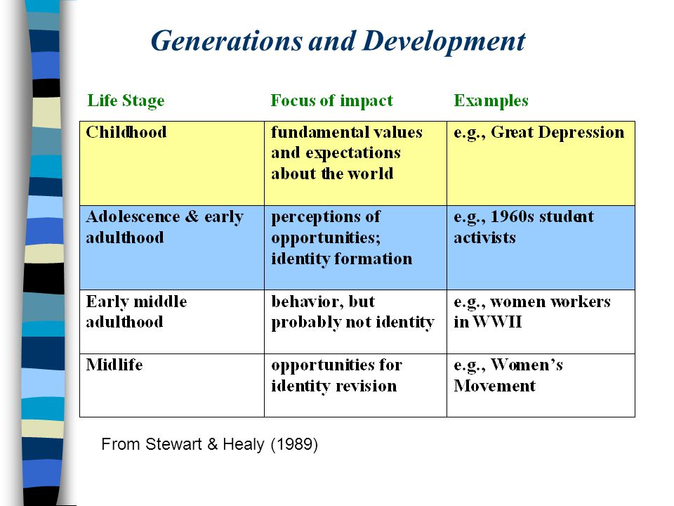 Generations and Development From Stewart & Healy (1989)