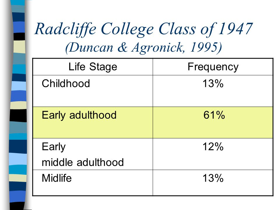 Radcliffe College Class of 1947 (Duncan & Agronick, 1995) Life StageFrequency Childhood13% Early adulthood 61% Early middle adulthood 12% Midlife13%
