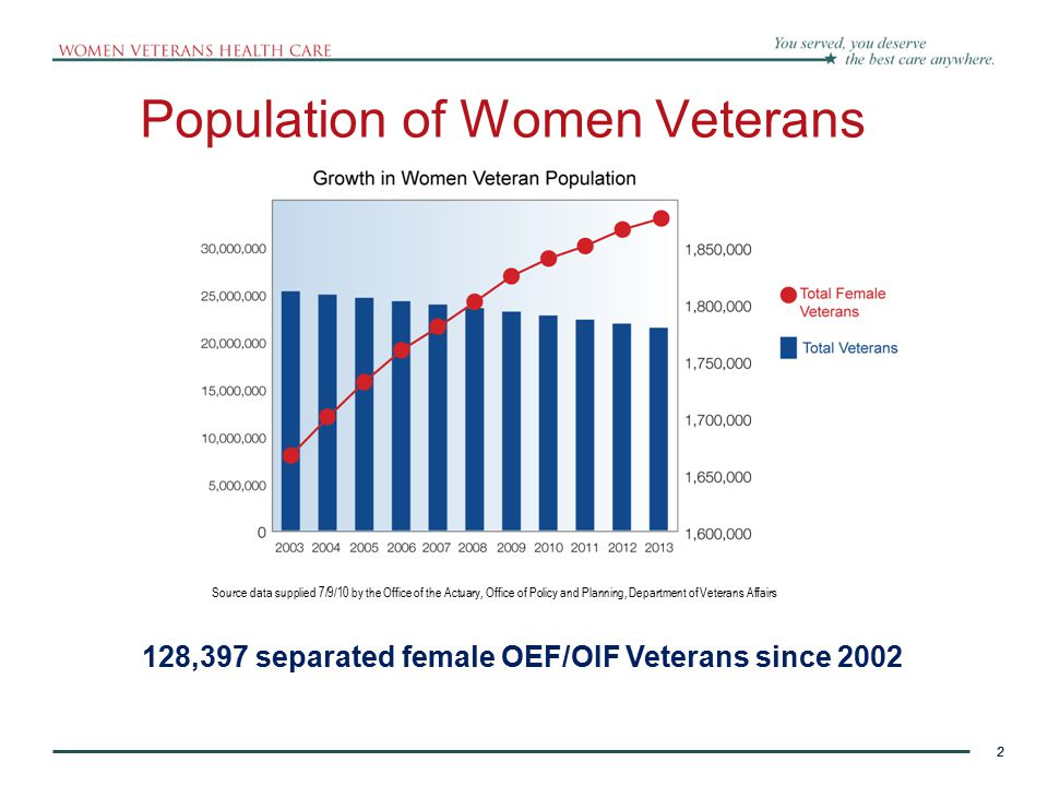 2 Population of Women Veterans 2 128,397 separated female OEF/OIF Veterans since 2002 Source data supplied 7/9/10 by the Office of the Actuary, Office of Policy and Planning, Department of Veterans Affairs