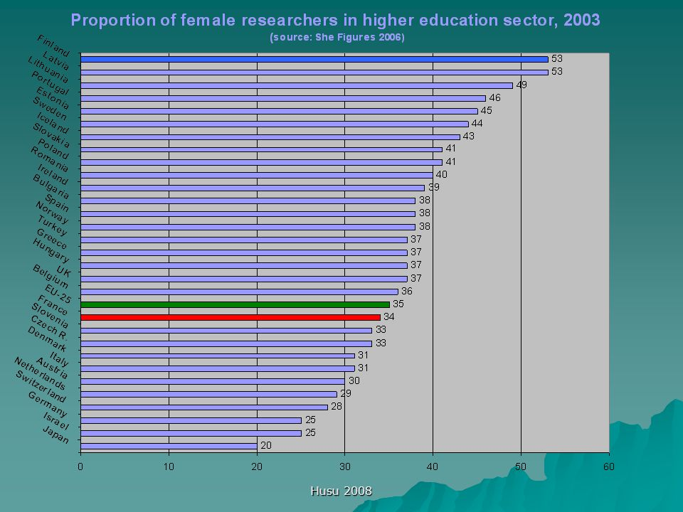 Husu 2008 Equality equals quality  Thorough institutional transformation towards greater gender awareness and fairness in all scientific organisations is absolutely necessary to keep the best talents in research and to reach excellence