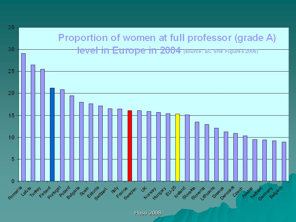 Husu 2008  Strengthening of gender research  Increasing the participation of women in science, technology and innovation
