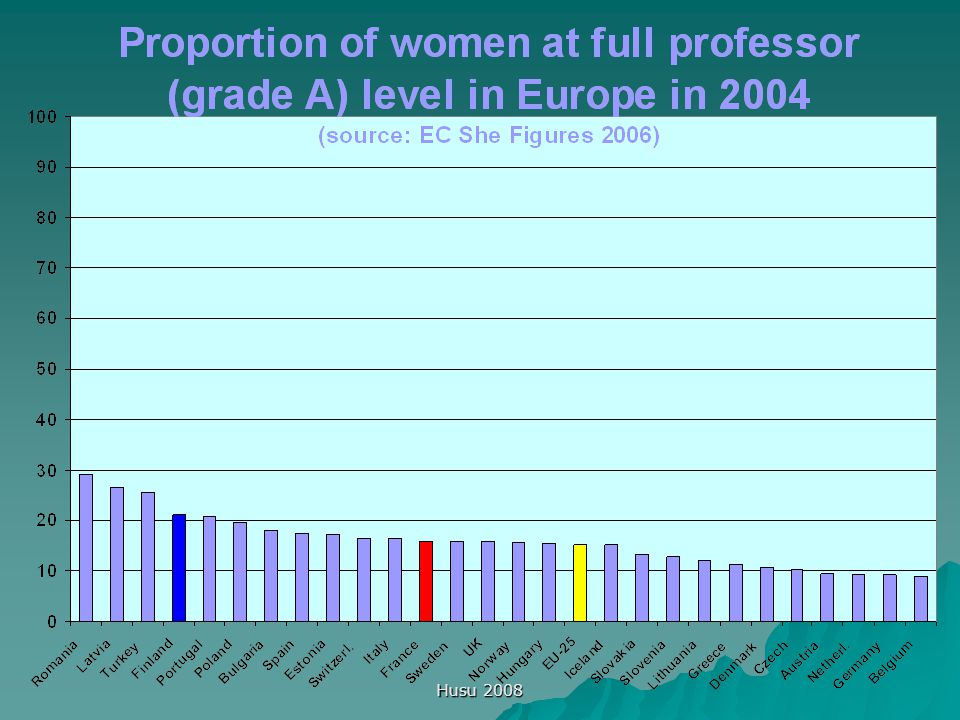Husu 2008 Future European priorities European Commission: Women in Science – Excellence and Innovation – Gender Equality in Science 2005  Improving scientific excellence by promoting gender awareness and fairness  Boosting the numbers of women in leading positions