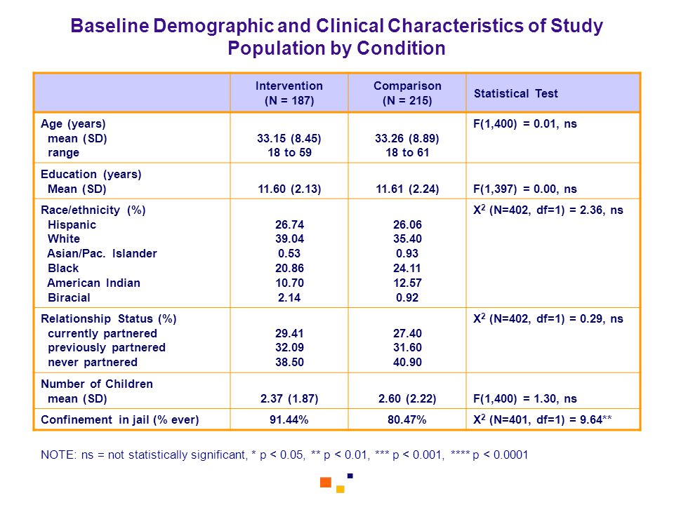 Baseline Demographic and Clinical Characteristics of Study Population by Condition Intervention (N = 187) Comparison (N = 215) Statistical Test Age (y