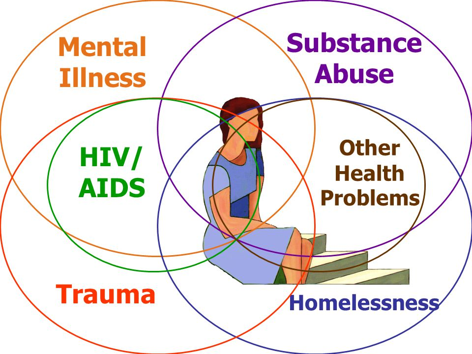 Mental Illness Substance Abuse Homelessness Trauma HIV/ AIDS Other Health Problems