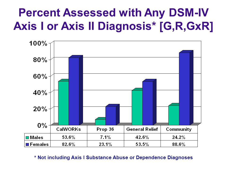 Percent Assessed with Any DSM-IV Axis I or Axis II Diagnosis* [G,R,GxR] * Not including Axis I Substance Abuse or Dependence Diagnoses
