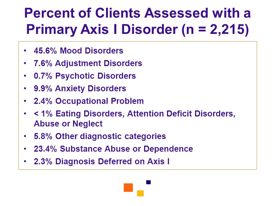 Percent of Clients Assessed with a Primary Axis I Disorder (n = 2,215) 45.6% Mood Disorders 7.6% Adjustment Disorders 0.7% Psychotic Disorders 9.9% An