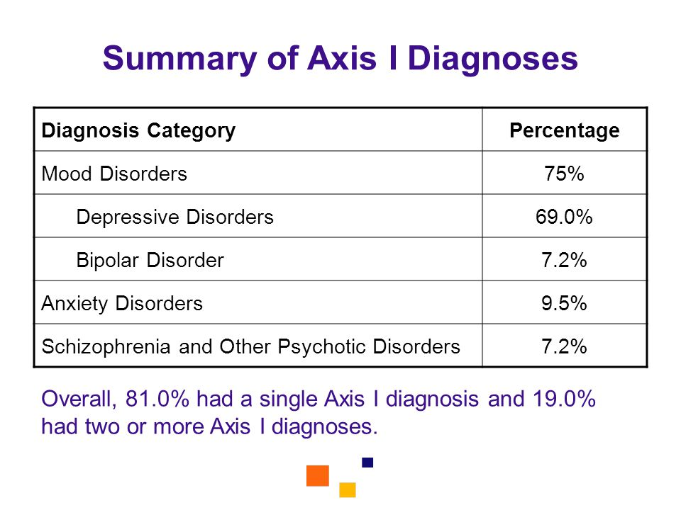 Summary of Axis I Diagnoses Diagnosis CategoryPercentage Mood Disorders75% Depressive Disorders69.0% Bipolar Disorder7.2% Anxiety Disorders9.5% Schizo