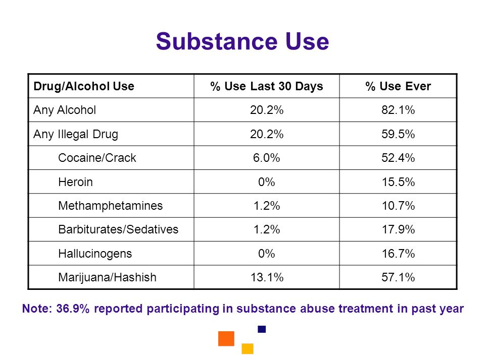 Substance Use Note: 36.9% reported participating in substance abuse treatment in past year Drug/Alcohol Use% Use Last 30 Days% Use Ever Any Alcohol20.