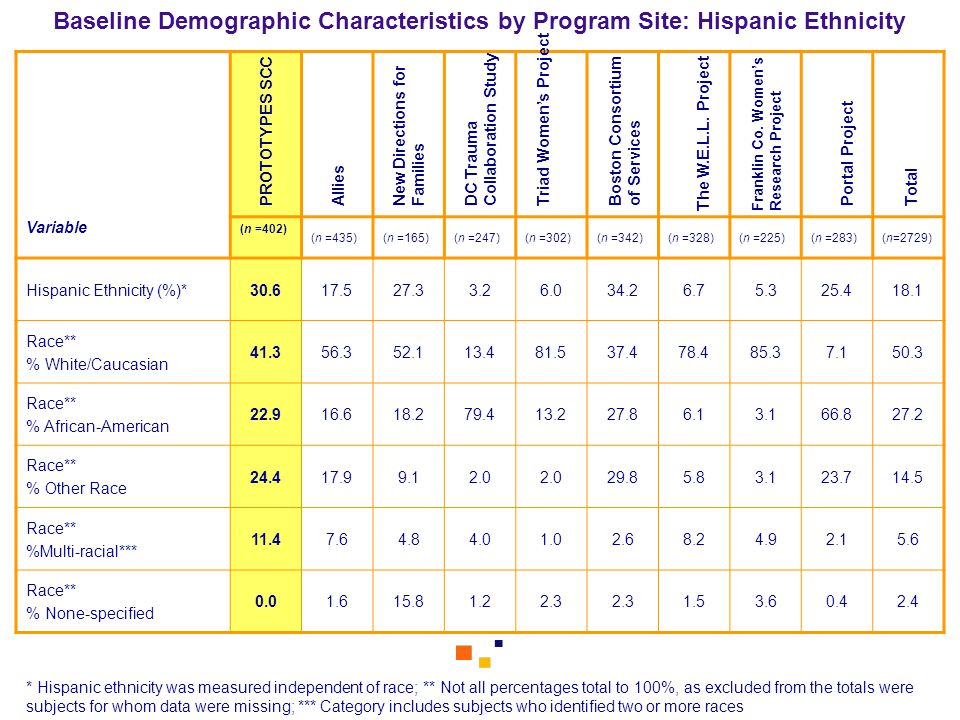 Baseline Demographic Characteristics by Program Site: Hispanic Ethnicity Variable (n =402) (n =435)(n =165)(n =247)(n =302)(n =342)(n =328)(n =225)(n