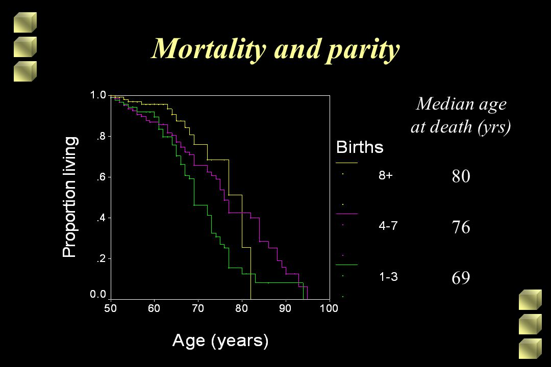 Mortality and parity Median age at death (yrs) 80 76 69