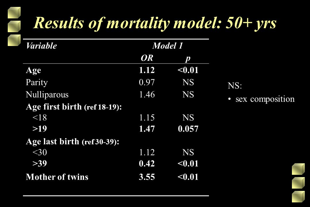 Results of mortality model: 50+ yrs VariableModel 1 ORp Age1.12<0.01 Parity0.97NS Nulliparous1.46NS Age first birth (ref 18-19) : <18 >19 1.15 1.47 NS 0.057 Age last birth (ref 30-39) : <30 >39 1.12 0.42 NS <0.01 Mother of twins3.55<0.01 NS: sex composition