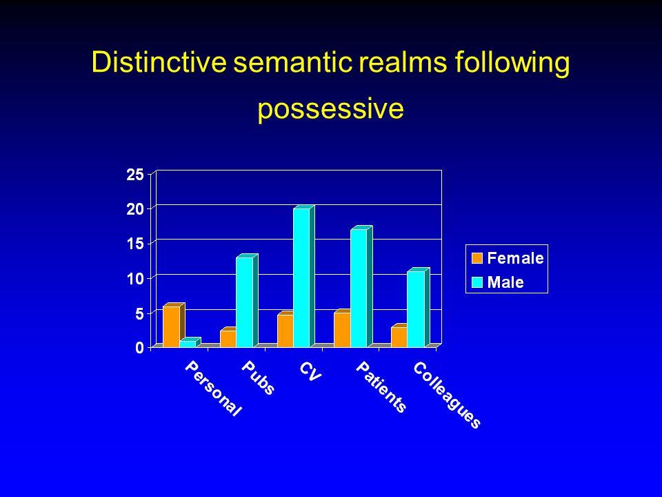 Distinctive semantic realms following possessive