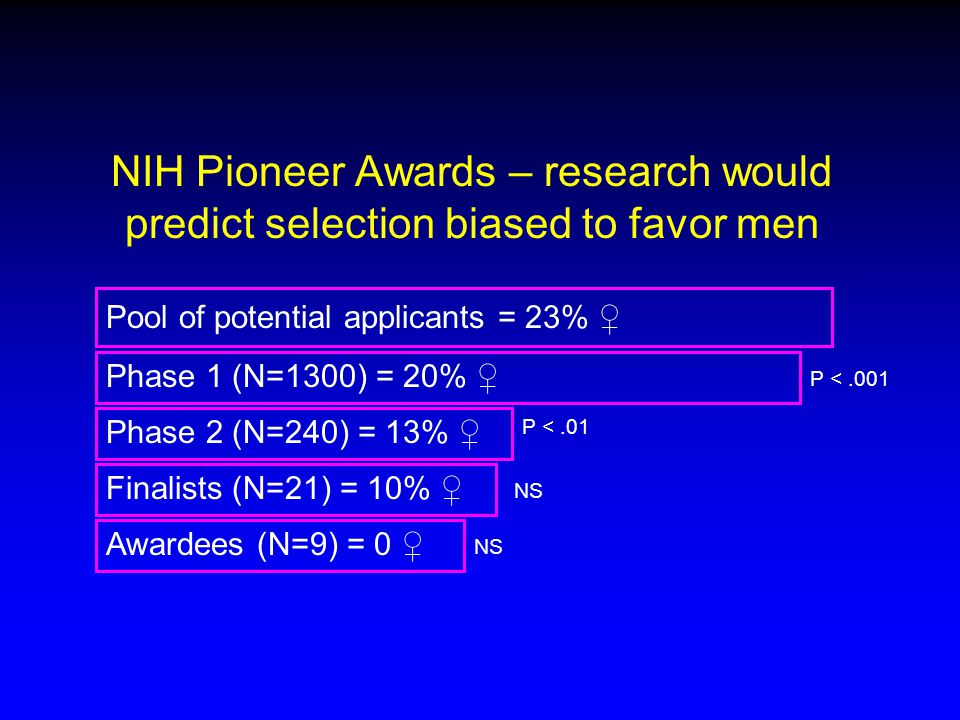 NIH Pioneer Awards – research would predict selection biased to favor men Pool of potential applicants = 23% ♀ Phase 1 (N=1300) = 20% ♀ Phase 2 (N=240) = 13% ♀ Finalists (N=21) = 10% ♀ Awardees (N=9) = 0 ♀ P <.001 P <.01 NS