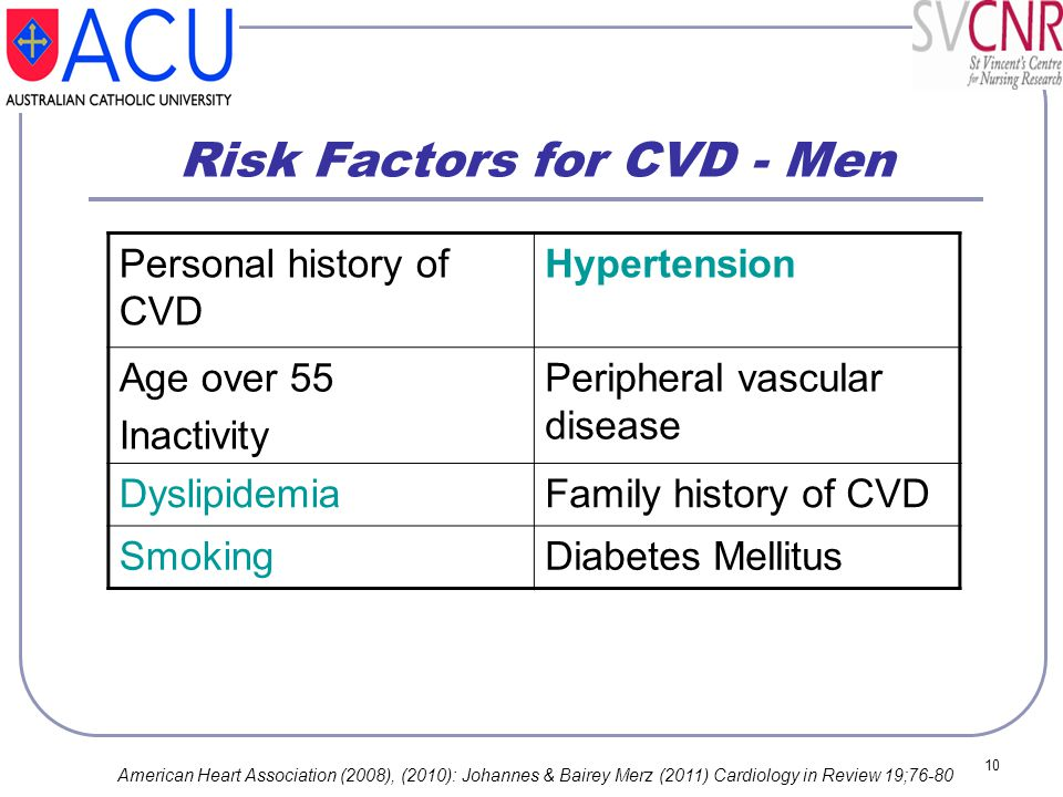10 Risk Factors for CVD - Men Personal history of CVD Hypertension Age over 55 Inactivity Peripheral vascular disease DyslipidemiaFamily history of CV