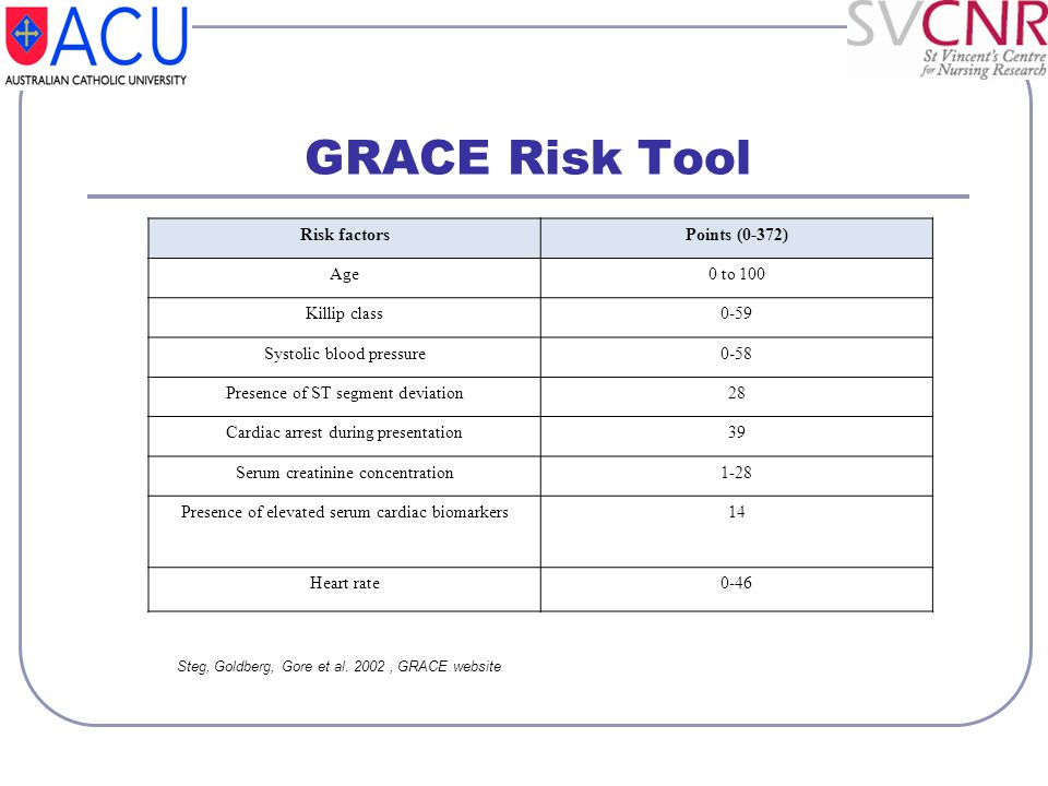 GRACE Risk Tool Steg, Goldberg, Gore et al. 2002, GRACE website Risk factorsPoints (0-372) Age0 to 100 Killip class0-59 Systolic blood pressure0-58 Pr