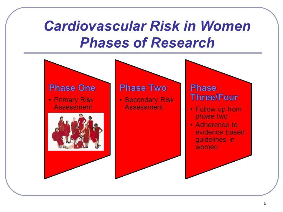 5 Cardiovascular Risk in Women Phases of Research