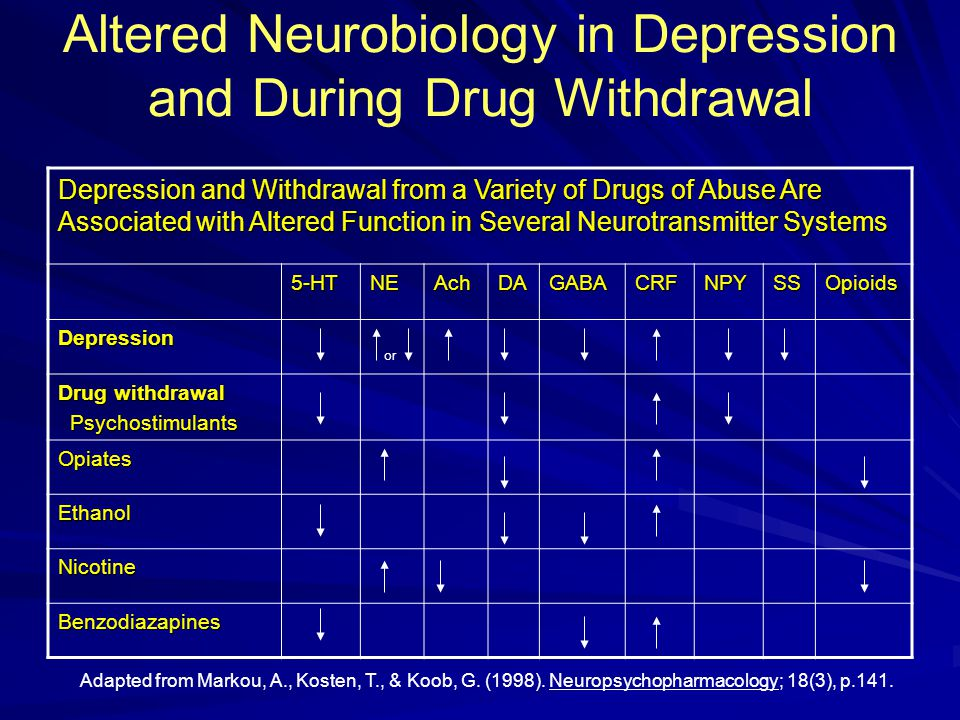 Altered Neurobiology in Depression and During Drug Withdrawal Adapted from Markou, A., Kosten, T., & Koob, G. (1998). Neuropsychopharmacology; 18(3),