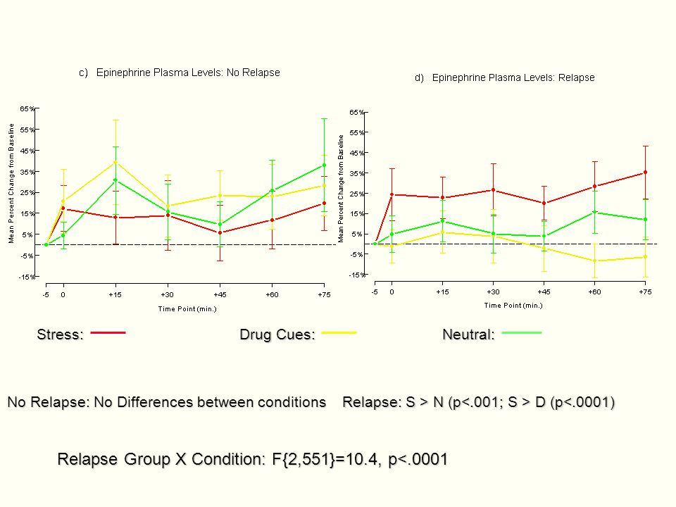 No Relapse: No Differences between conditions Relapse: S > N (p D (p N (p D (p<.0001) Relapse Group X Condition: F{2,551}=10.4, p<.0001 Stress:Drug Cu