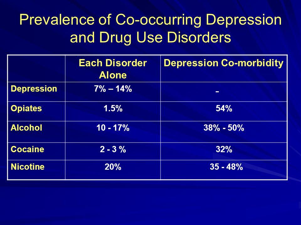 Prevalence of Co-occurring Depression and Drug Use Disorders Each Disorder Alone Depression Co-morbidity Depression7% – 14% - Opiates1.5%54% Alcohol10