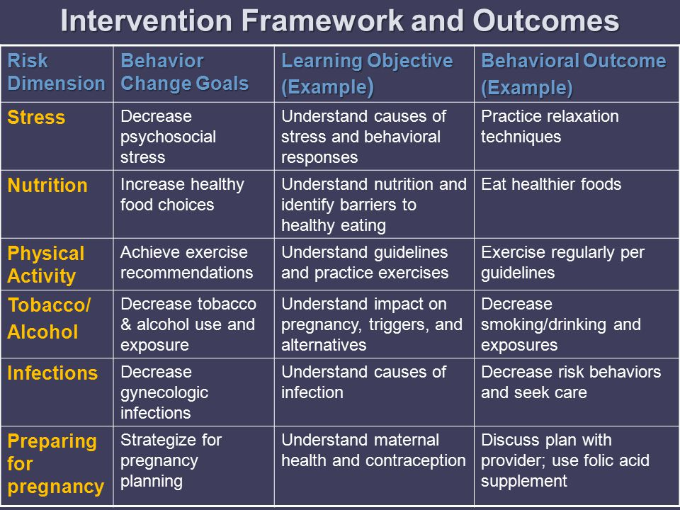 Intervention Framework and Outcomes Risk Dimension Behavior Change Goals Learning Objective (Example ) Behavioral Outcome (Example) Stress Decrease psychosocial stress Understand causes of stress and behavioral responses Practice relaxation techniques Nutrition Increase healthy food choices Understand nutrition and identify barriers to healthy eating Eat healthier foods Physical Activity Achieve exercise recommendations Understand guidelines and practice exercises Exercise regularly per guidelines Tobacco/ Alcohol Decrease tobacco & alcohol use and exposure Understand impact on pregnancy, triggers, and alternatives Decrease smoking/drinking and exposures Infections Decrease gynecologic infections Understand causes of infection Decrease risk behaviors and seek care Preparing for pregnancy Strategize for pregnancy planning Understand maternal health and contraception Discuss plan with provider; use folic acid supplement