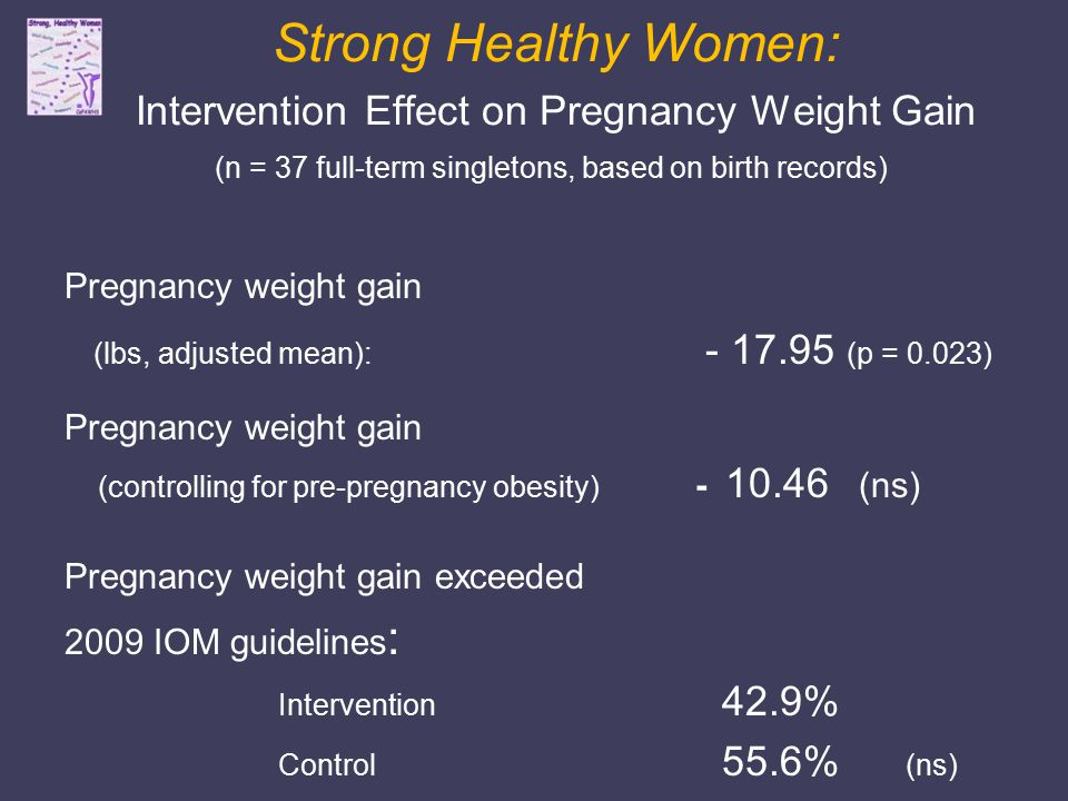 Strong Healthy Women: Intervention Effect on Pregnancy Weight Gain (n = 37 full-term singletons, based on birth records) Pregnancy weight gain (lbs, adjusted mean): (p = 0.023) Pregnancy weight gain (controlling for pre-pregnancy obesity) (ns) Pregnancy weight gain exceeded 2009 IOM guidelines : Intervention 42.9% Control 55.6% (ns) NOTE: Models also include baseline age and educational level Weisman et al., Women's Health Issues, 2011 (in press)