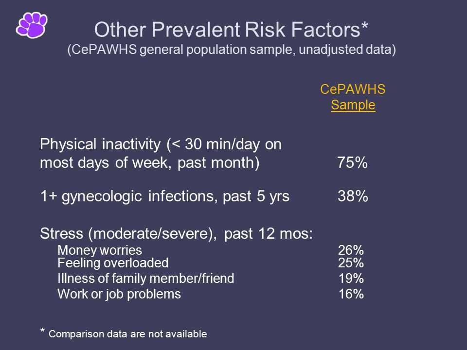 Other Prevalent Risk Factors* (CePAWHS general population sample, unadjusted data) CePAWHS Sample Physical inactivity (< 30 min/day on most days of week, past month) 75% 1+ gynecologic infections, past 5 yrs 38% Stress (moderate/severe), past 12 mos: Money worries 26% Feeling overloaded 25% Illness of family member/friend 19% Work or job problems 16% * Comparison data are not available