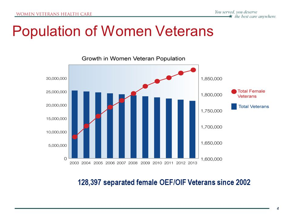 4 Population of Women Veterans 4 128,397 separated female OEF/OIF Veterans since 2002 Source data supplied 7/9/10 by the Office of the Actuary, Office of Policy and Planning, Department of Veterans Affairs
