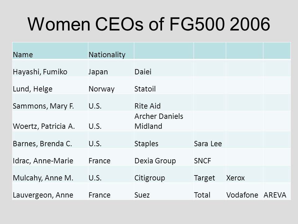 Women CEOs of FG500 2006 NameNationality Hayashi, FumikoJapanDaiei Lund, HelgeNorwayStatoil Sammons, Mary F.U.S.Rite Aid Woertz, Patricia A.U.S.