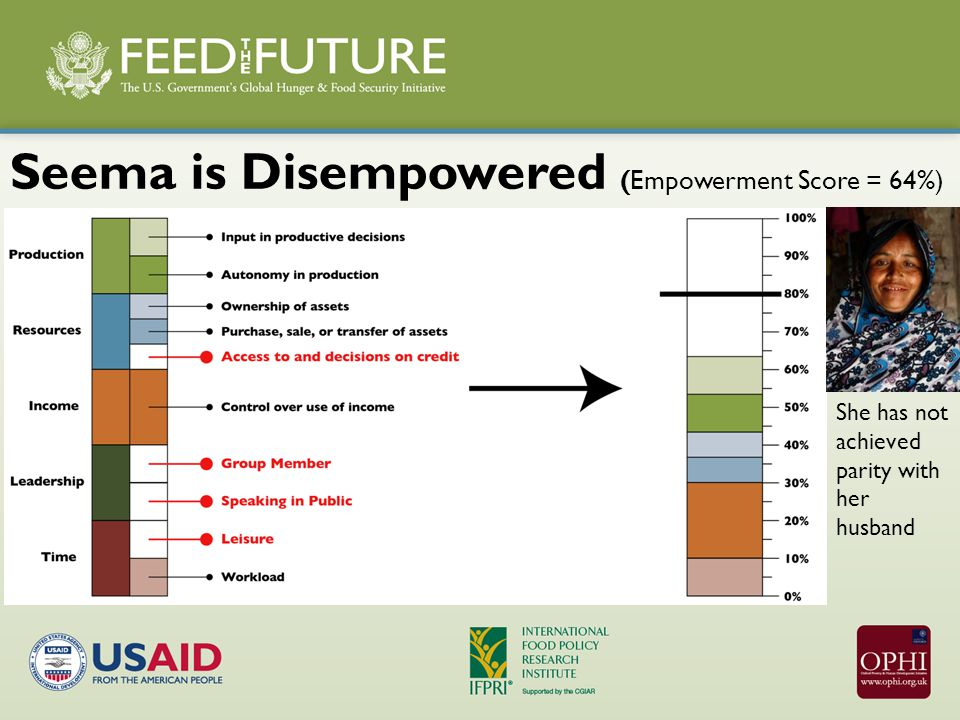 Seema is Disempowered (Empowerment Score = 64%) She has not achieved parity with her husband