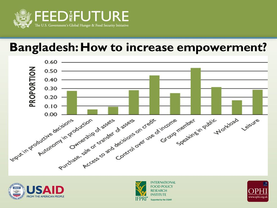 Bangladesh: How to increase empowerment