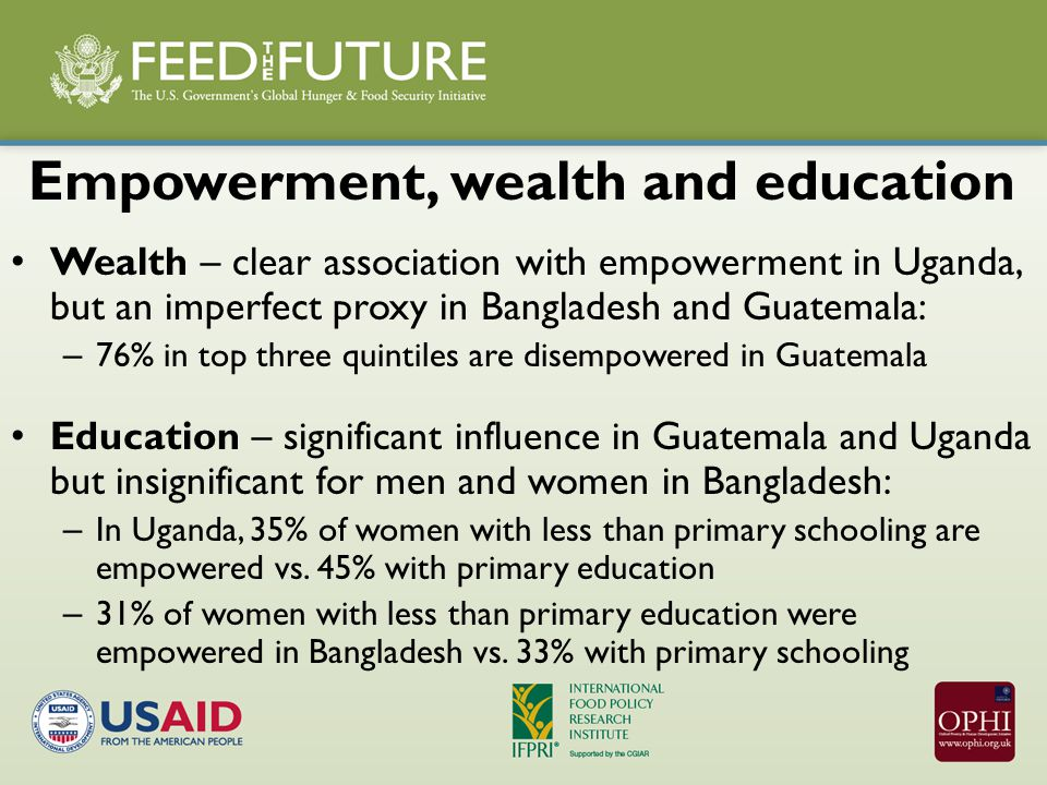 Empowerment, wealth and education Wealth – clear association with empowerment in Uganda, but an imperfect proxy in Bangladesh and Guatemala: – 76% in top three quintiles are disempowered in Guatemala Education – significant influence in Guatemala and Uganda but insignificant for men and women in Bangladesh: – In Uganda, 35% of women with less than primary schooling are empowered vs.