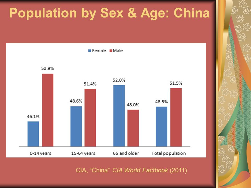 Population by Sex & Age: China CIA, China CIA World Factbook (2011)