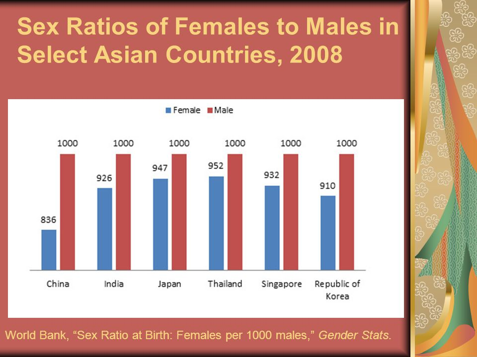 Sex Ratios of Females to Males in Select Asian Countries, 2008 World Bank, Sex Ratio at Birth: Females per 1000 males, Gender Stats.