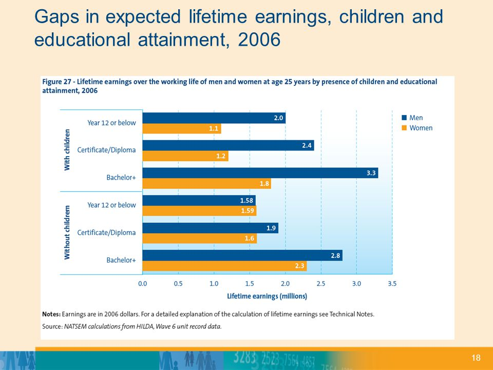 18 Gaps in expected lifetime earnings, children and educational attainment, 2006