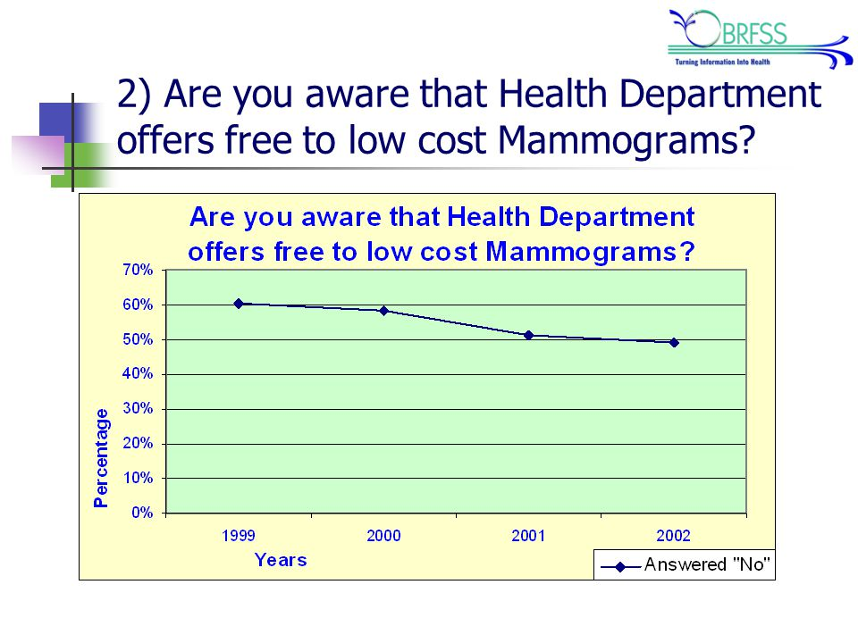 2) Are you aware that Health Department offers free to low cost Mammograms