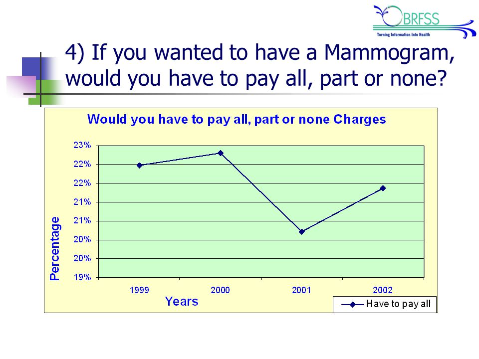 4) If you wanted to have a Mammogram, would you have to pay all, part or none